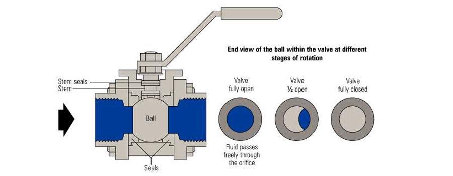 China ball valvechina globe valves factorymanufacturercompany ball valveglobe valves publicscrutiny Gallery